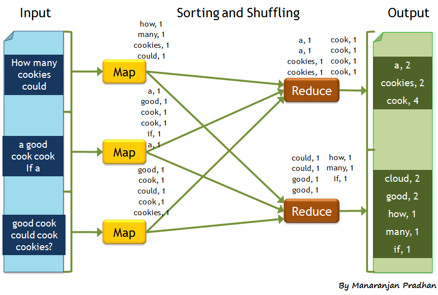 Hadoop map reduce explained with an example reskilling it.